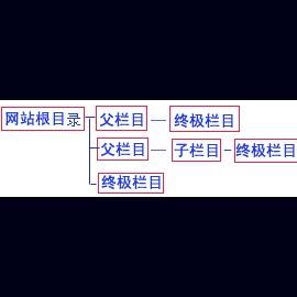 帝国CMS模板的:父栏目、终极栏目、非终极栏目有什么区别?